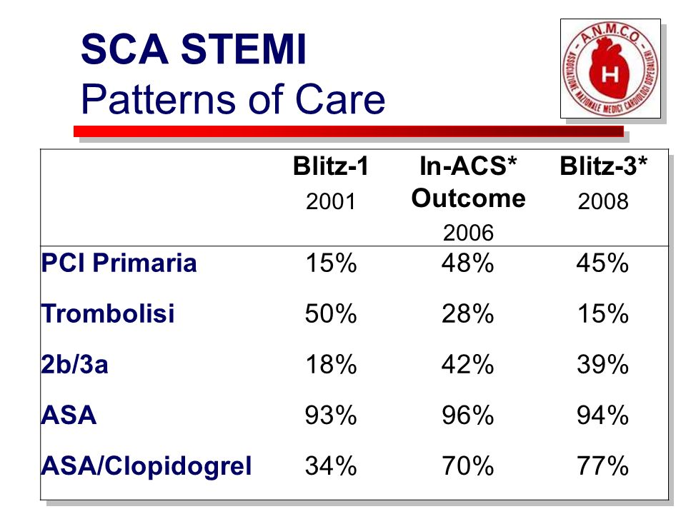SCA STEMI Patterns of Care