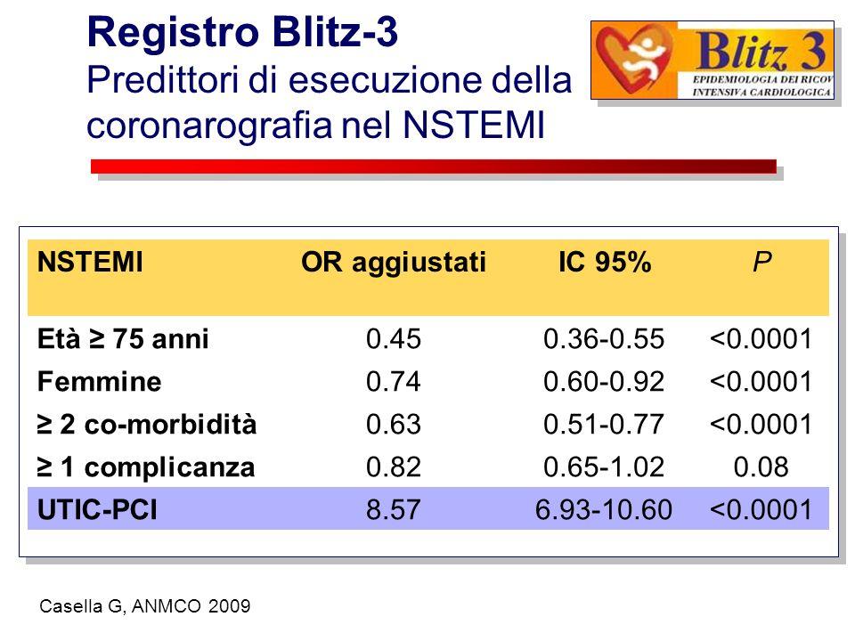 Registro Blitz-3 Predittori di esecuzione della coronarografia nel NSTEMI. NSTEMI. OR aggiustati.