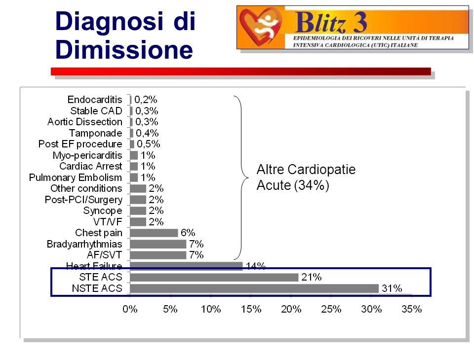 Diagnosi di Dimissione Altre Cardiopatie Acute (34%)
