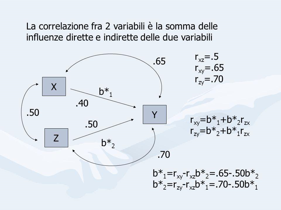 La correlazione fra 2 variabili è la somma delle influenze dirette e indirette delle due variabili