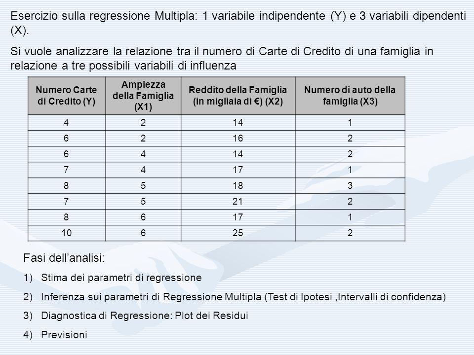 Esercizio sulla regressione Multipla: 1 variabile indipendente (Y) e 3 variabili dipendenti (X).