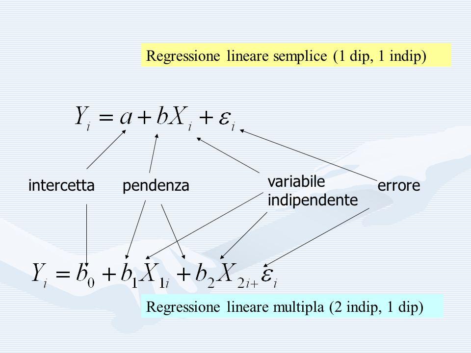 Regressione lineare semplice (1 dip, 1 indip)