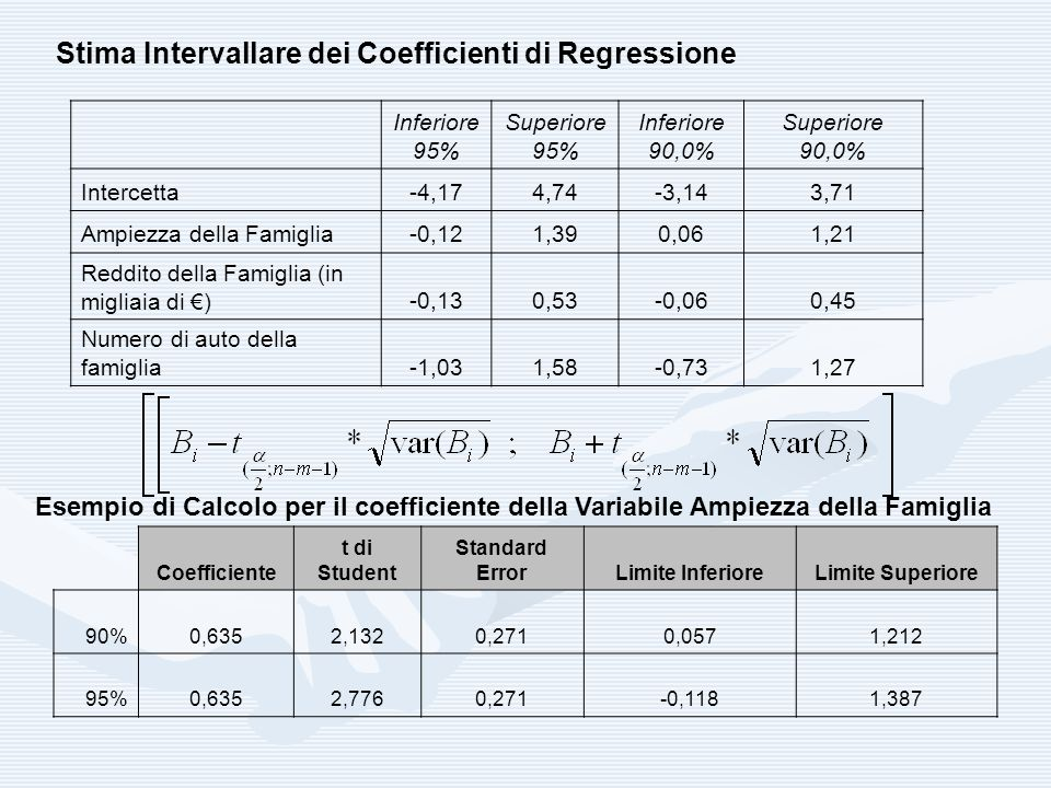 Stima Intervallare dei Coefficienti di Regressione
