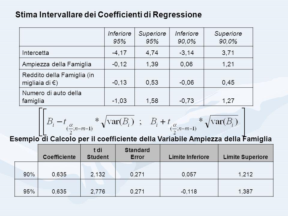 Stima Intervallare dei Coefficienti di Regressione