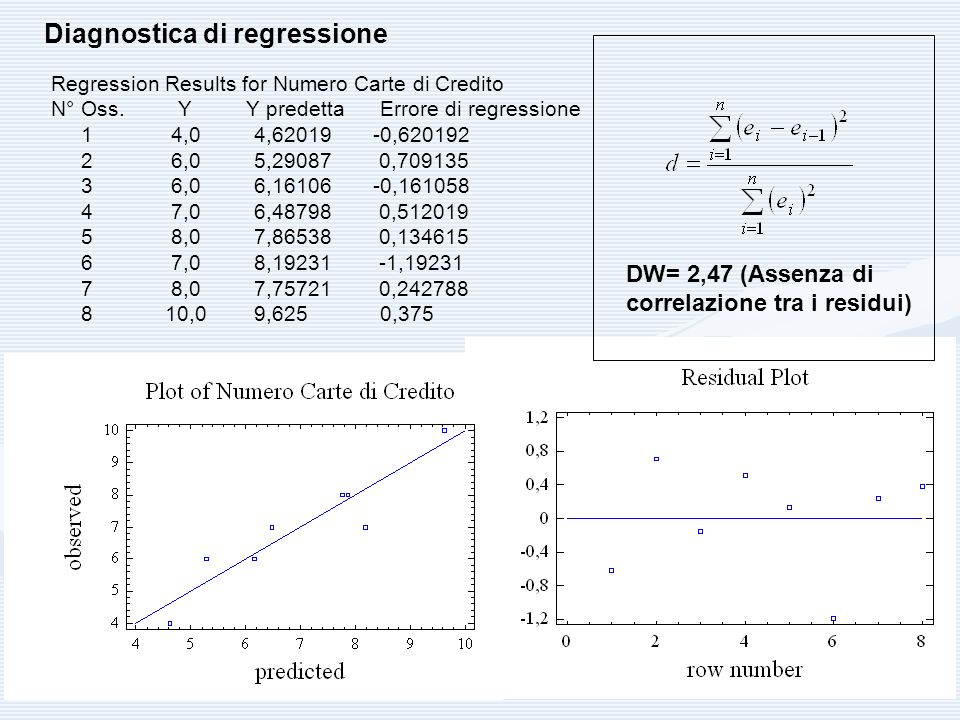 Diagnostica di regressione