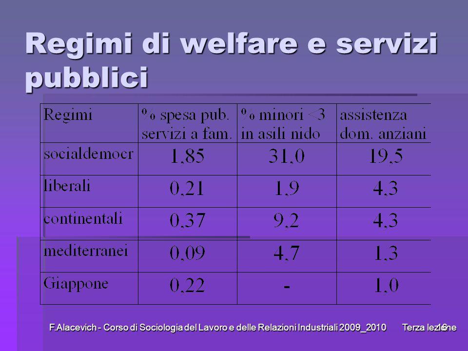 Regimi di welfare e servizi pubblici