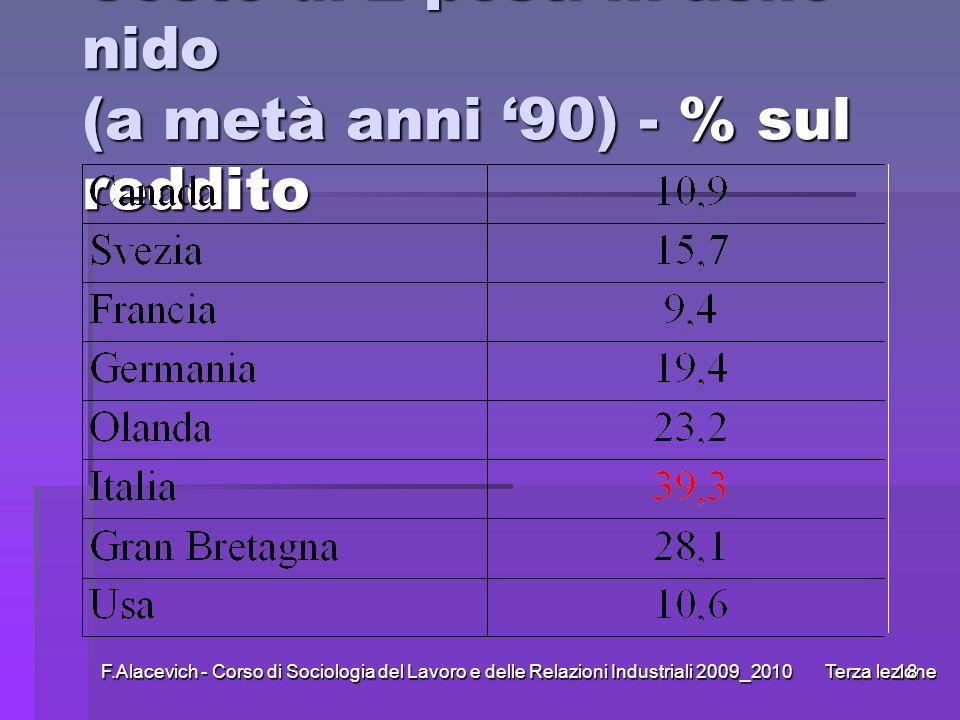 Costo di 2 posti in asilo nido (a metà anni '90) - % sul reddito