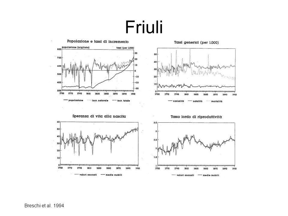 Friuli Breschi et al. 1994