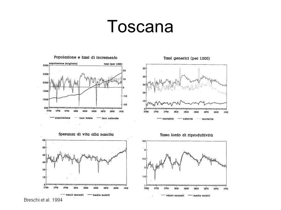 Toscana Breschi et al. 1994