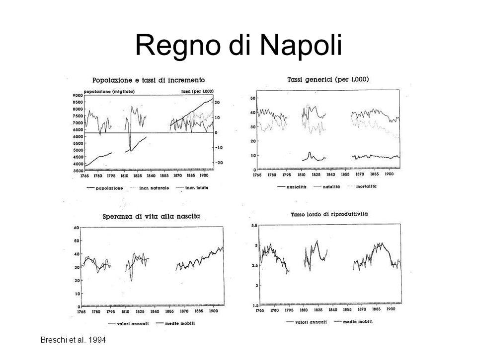 Regno di Napoli Breschi et al. 1994