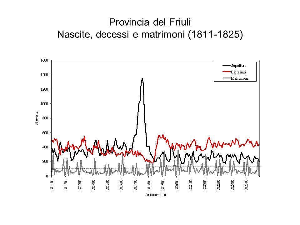Provincia del Friuli Nascite, decessi e matrimoni (1811-1825)
