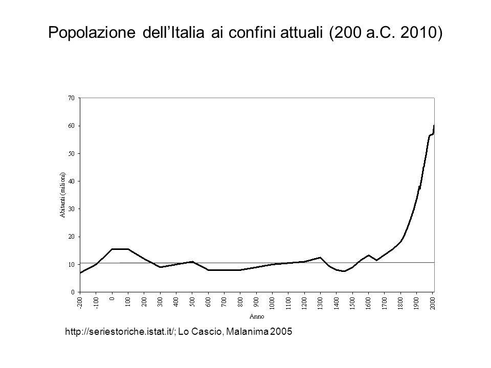 Popolazione dell'Italia ai confini attuali (200 a.C. 2010)