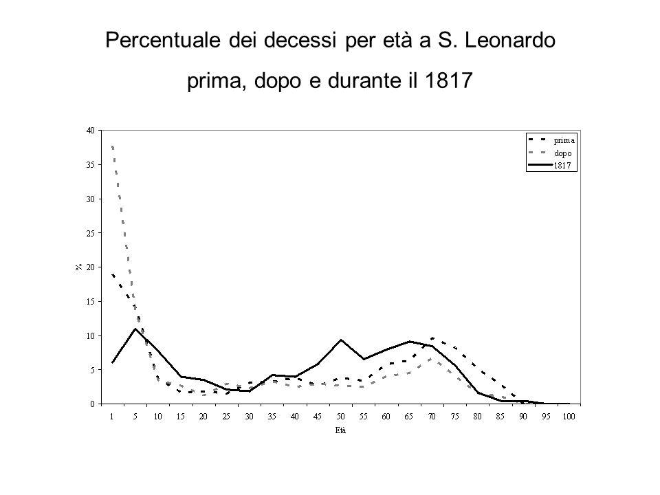 Percentuale dei decessi per età a S