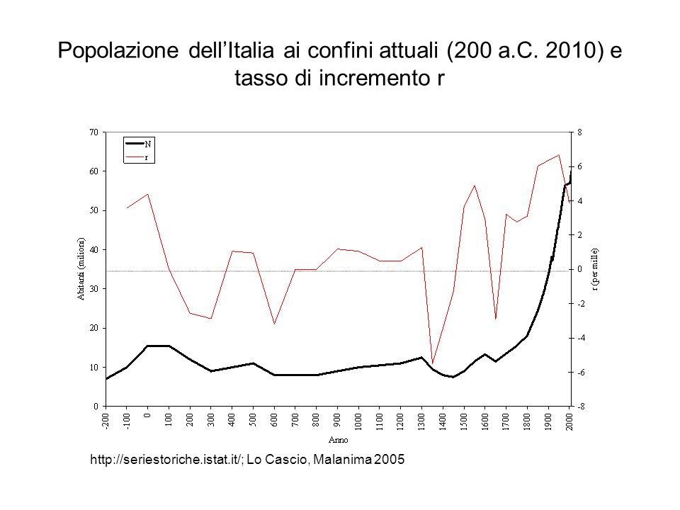 Popolazione dell'Italia ai confini attuali (200 a. C