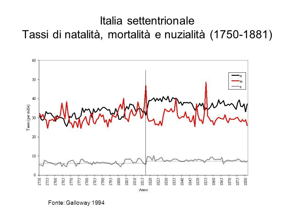 Italia settentrionale Tassi di natalità, mortalità e nuzialità (1750-1881)