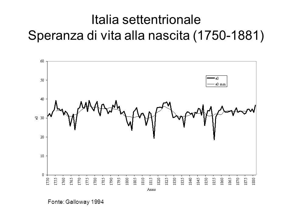 Italia settentrionale Speranza di vita alla nascita (1750-1881)