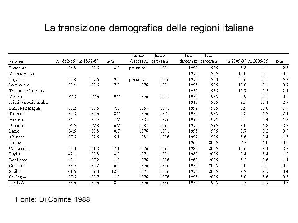 La transizione demografica delle regioni italiane
