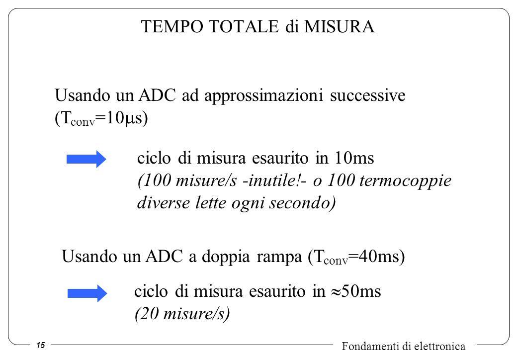 TEMPO TOTALE di MISURA Usando un ADC ad approssimazioni successive (Tconv=10s)