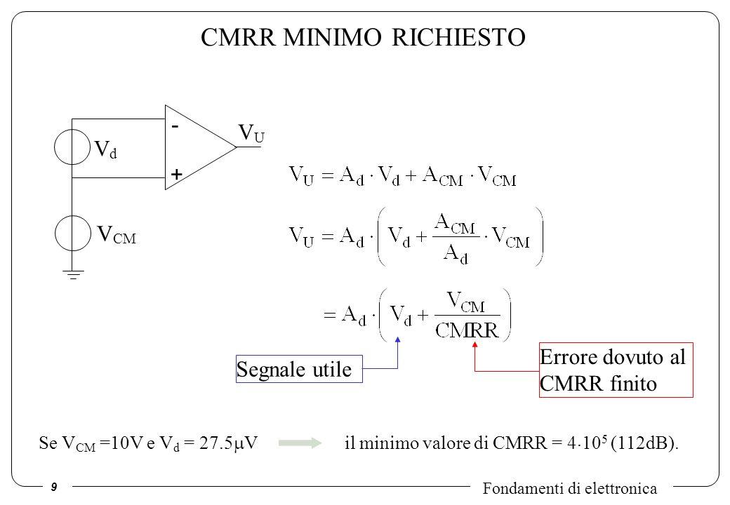 CMRR MINIMO RICHIESTO - VU Vd + VCM Errore dovuto al CMRR finito