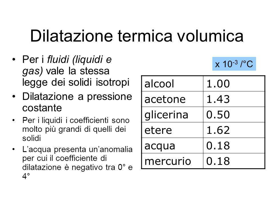 Dilatazione termica volumica