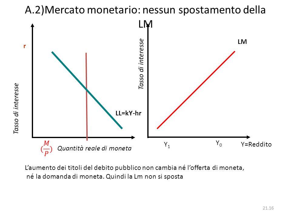 A.2)Mercato monetario: nessun spostamento della LM