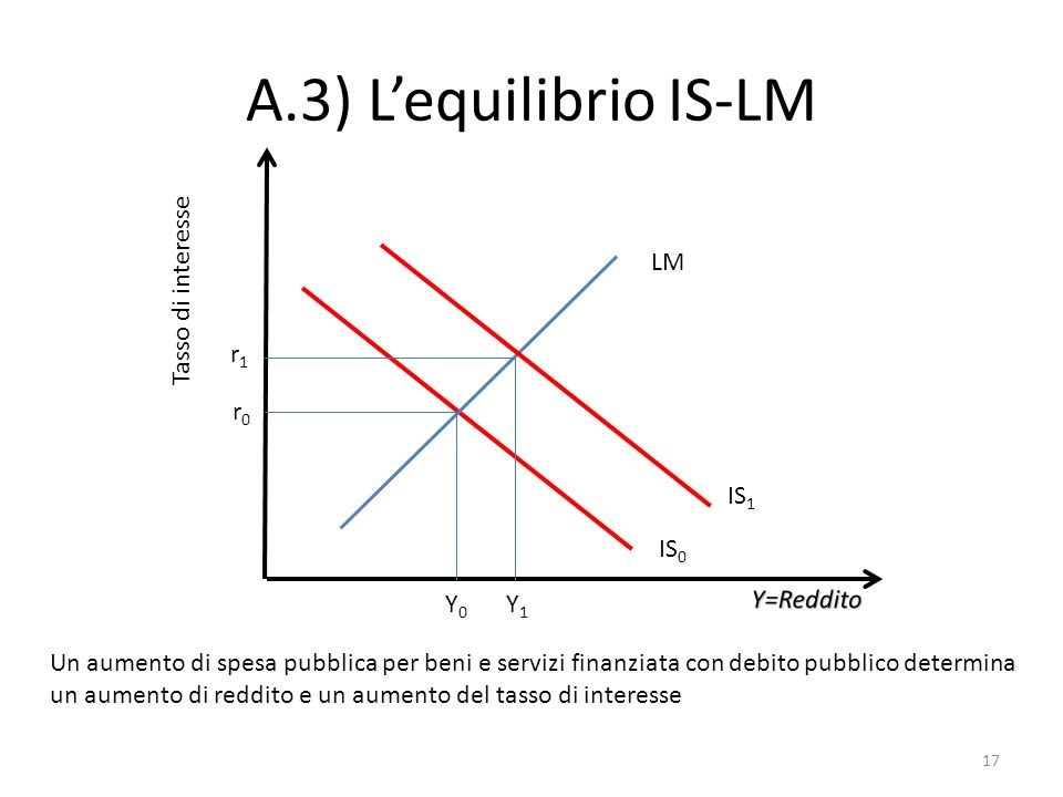 A.3) L'equilibrio IS-LM LM Tasso di interesse r1 r0 IS1 IS0 Y0 Y1