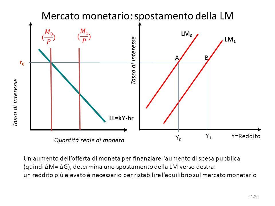 Mercato monetario: spostamento della LM