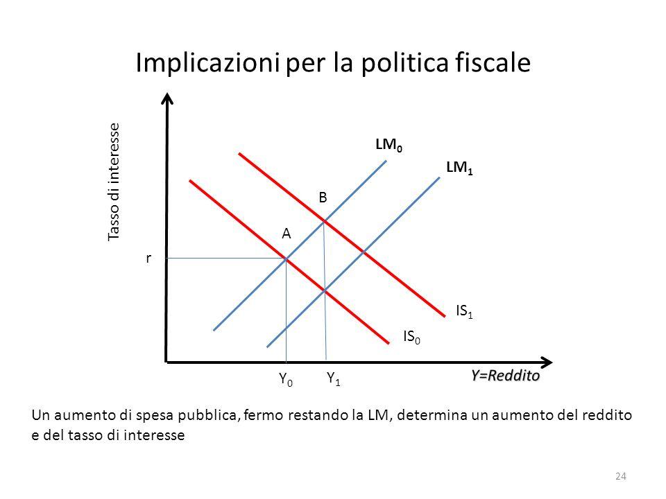 Implicazioni per la politica fiscale