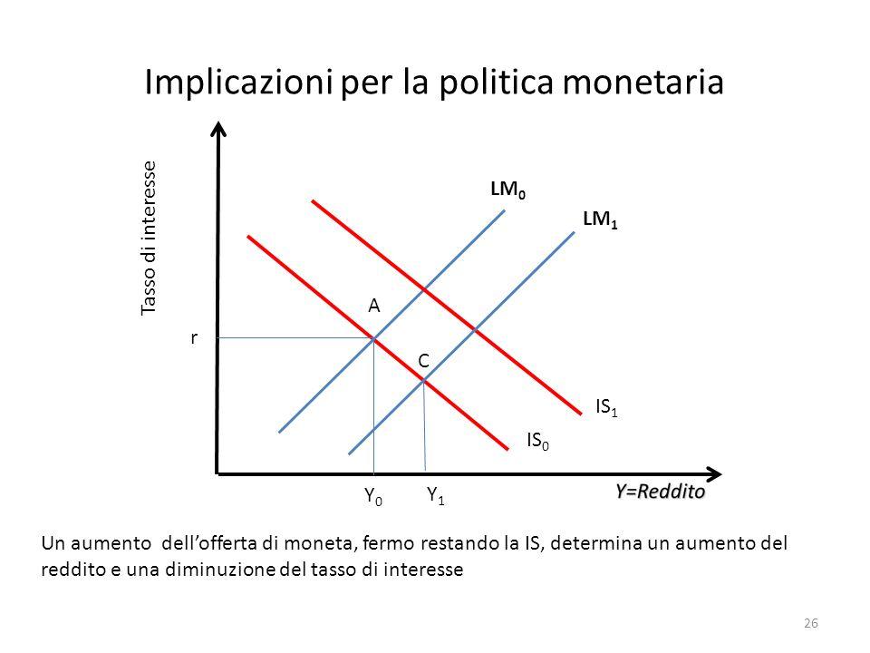 Implicazioni per la politica monetaria