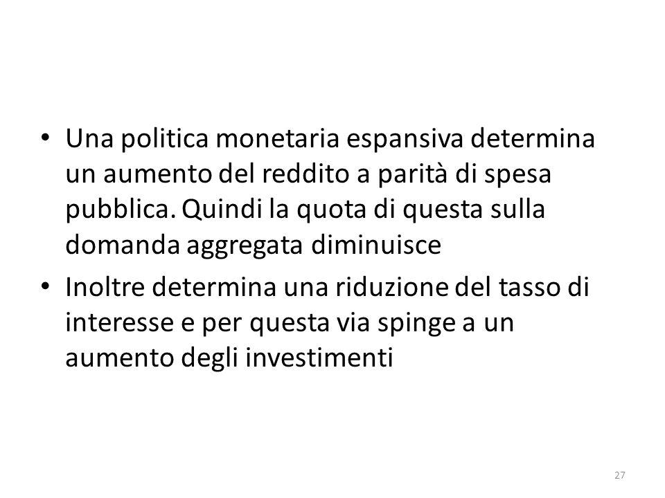 Una politica monetaria espansiva determina un aumento del reddito a parità di spesa pubblica. Quindi la quota di questa sulla domanda aggregata diminuisce