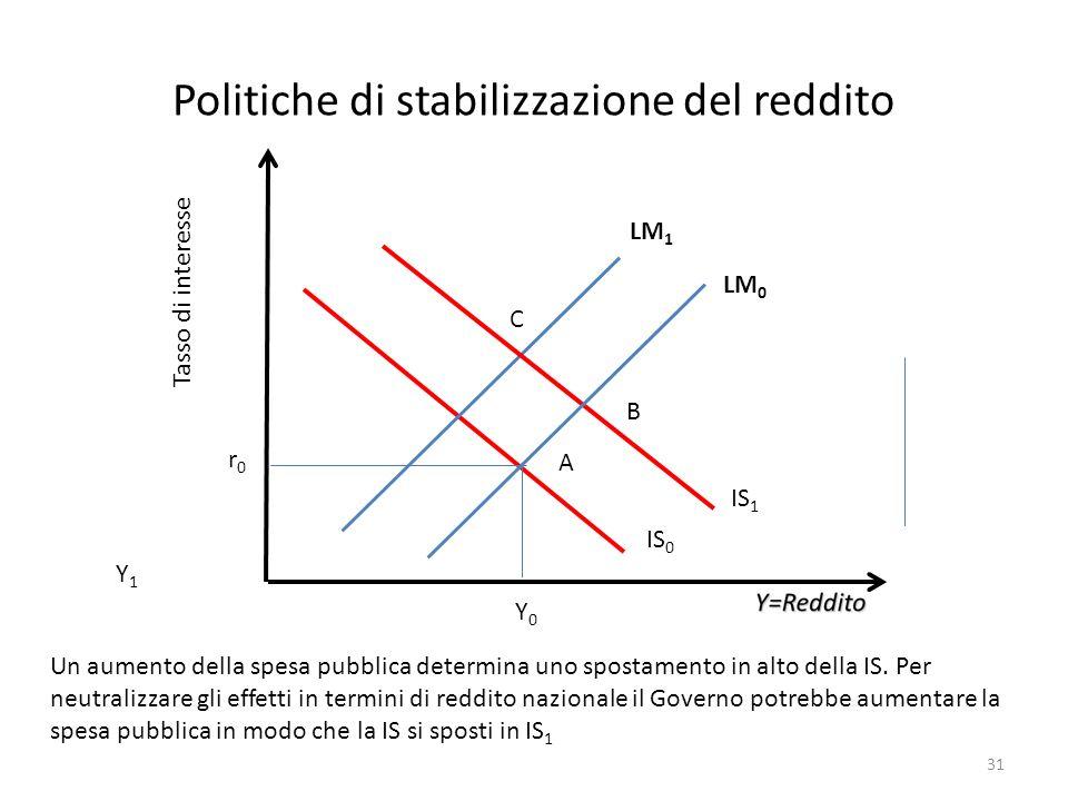 Politiche di stabilizzazione del reddito