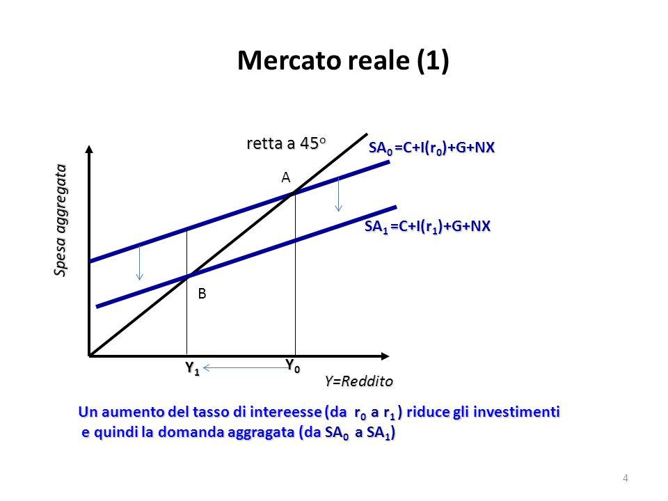 Mercato reale (1) retta a 45o SA0 =C+I(r0)+G+NX A Spesa aggregata