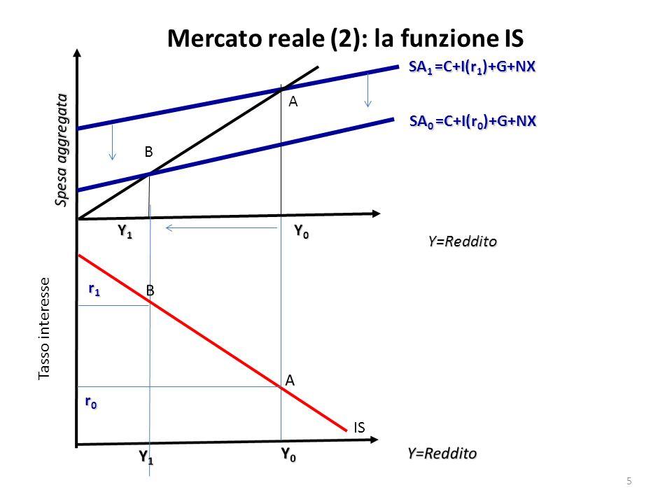Mercato reale (2): la funzione IS
