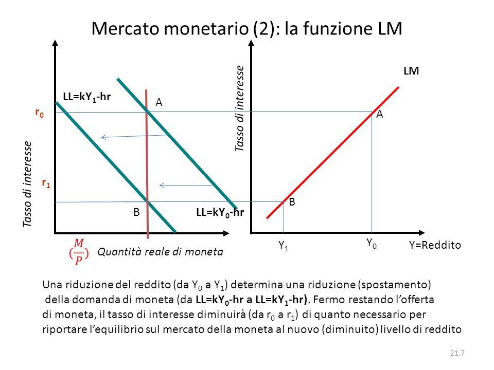 Mercato monetario (2): la funzione LM