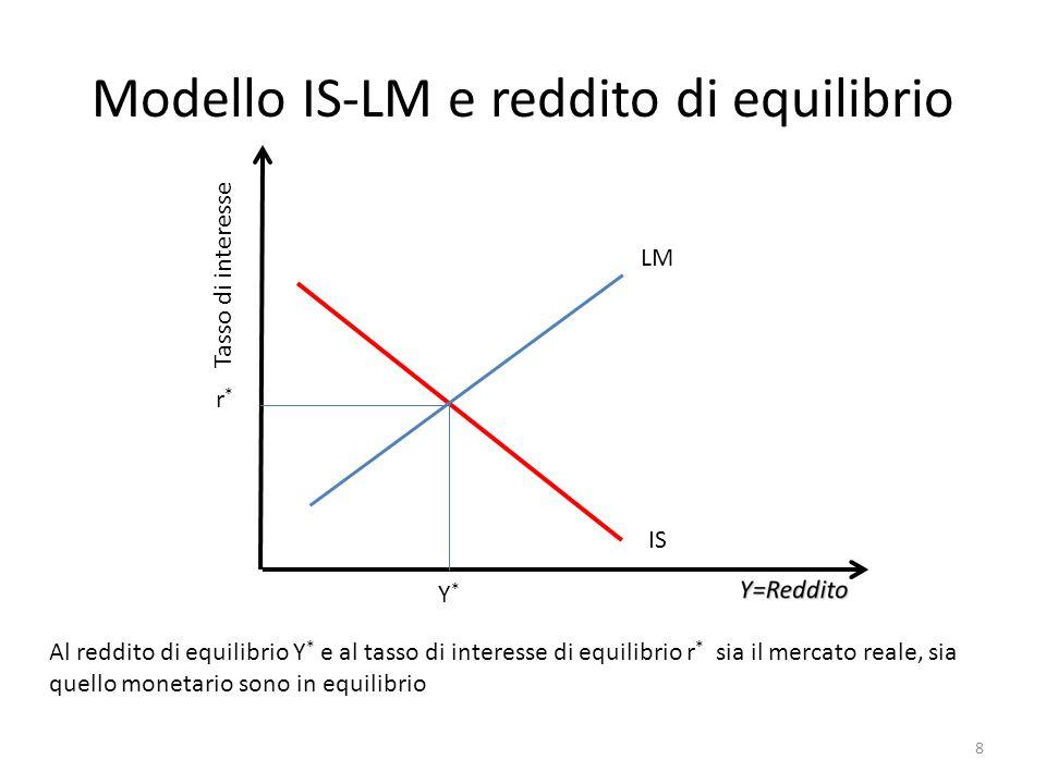 Modello IS-LM e reddito di equilibrio