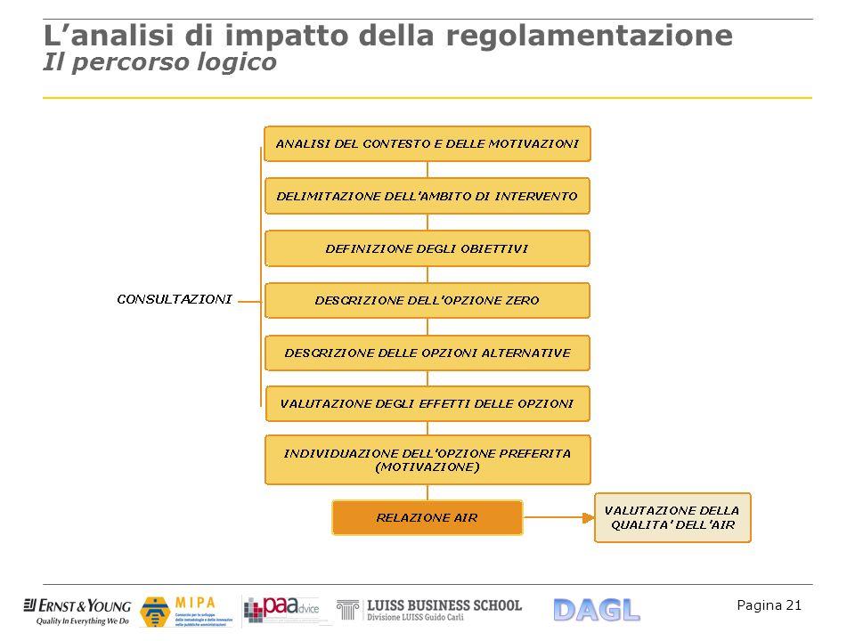 L'analisi di impatto della regolamentazione Il percorso logico