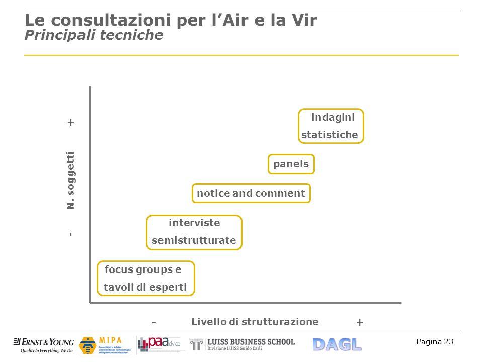 Le consultazioni per l'Air e la Vir Principali tecniche
