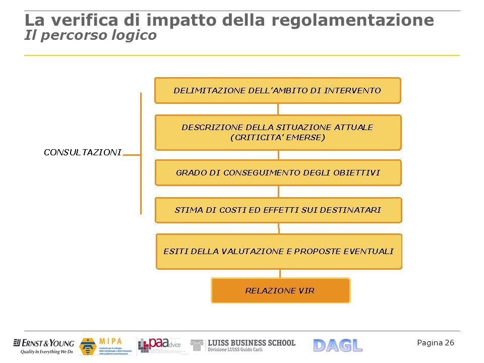 La verifica di impatto della regolamentazione Il percorso logico
