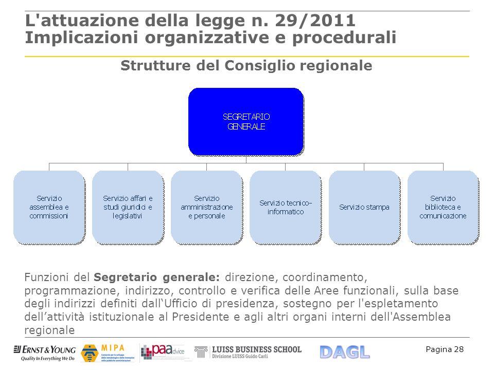 Strutture del Consiglio regionale