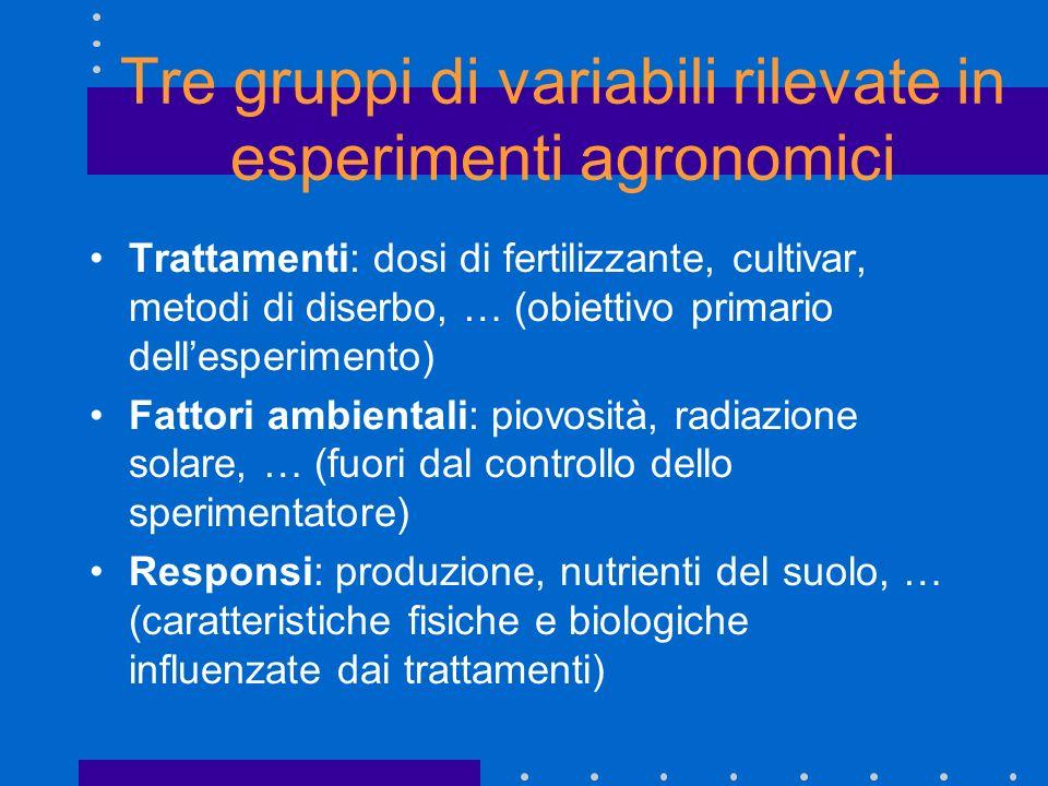 Tre gruppi di variabili rilevate in esperimenti agronomici