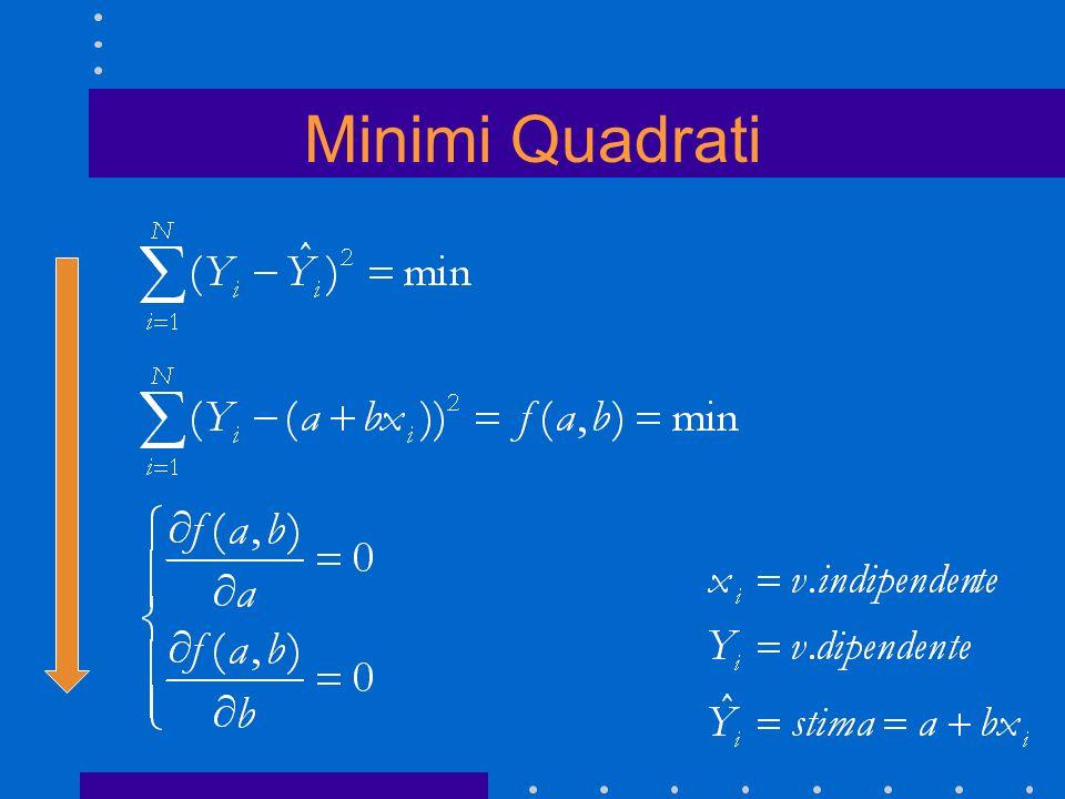 Minimi Quadrati