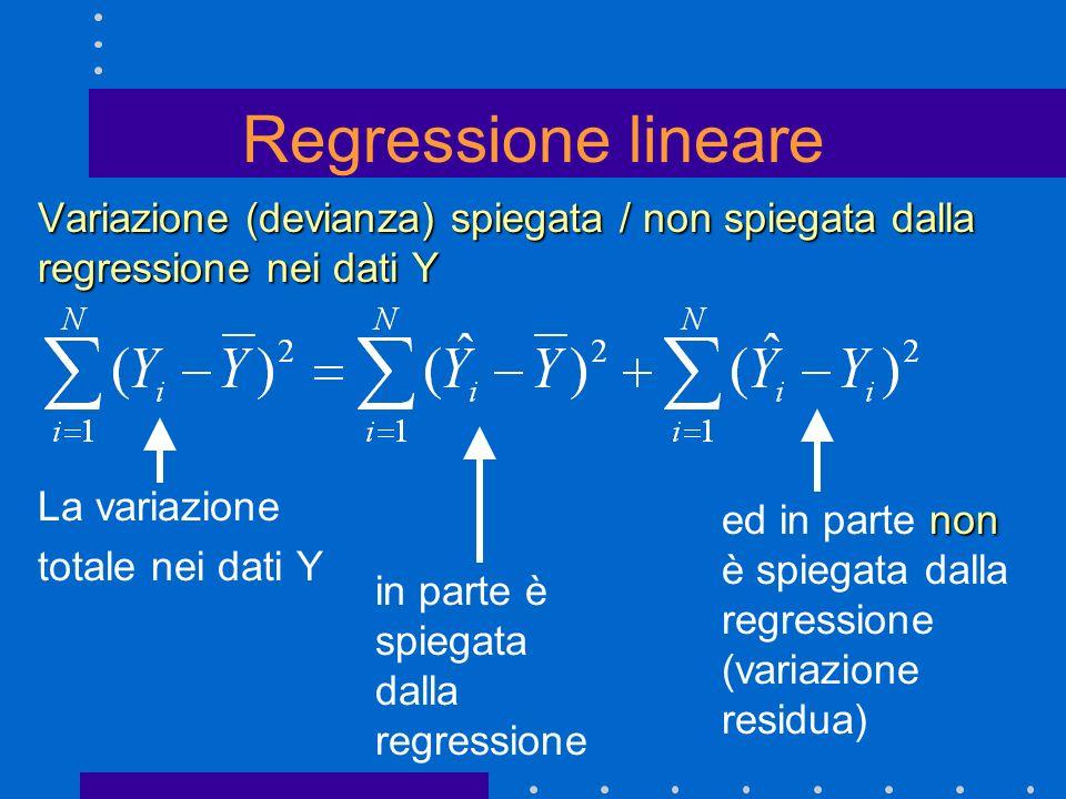 Regressione lineare Variazione (devianza) spiegata / non spiegata dalla regressione nei dati Y. La variazione.
