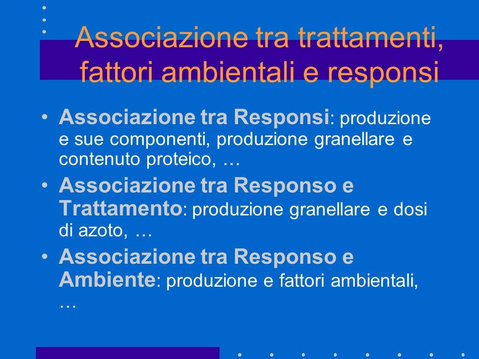 Associazione tra trattamenti, fattori ambientali e responsi
