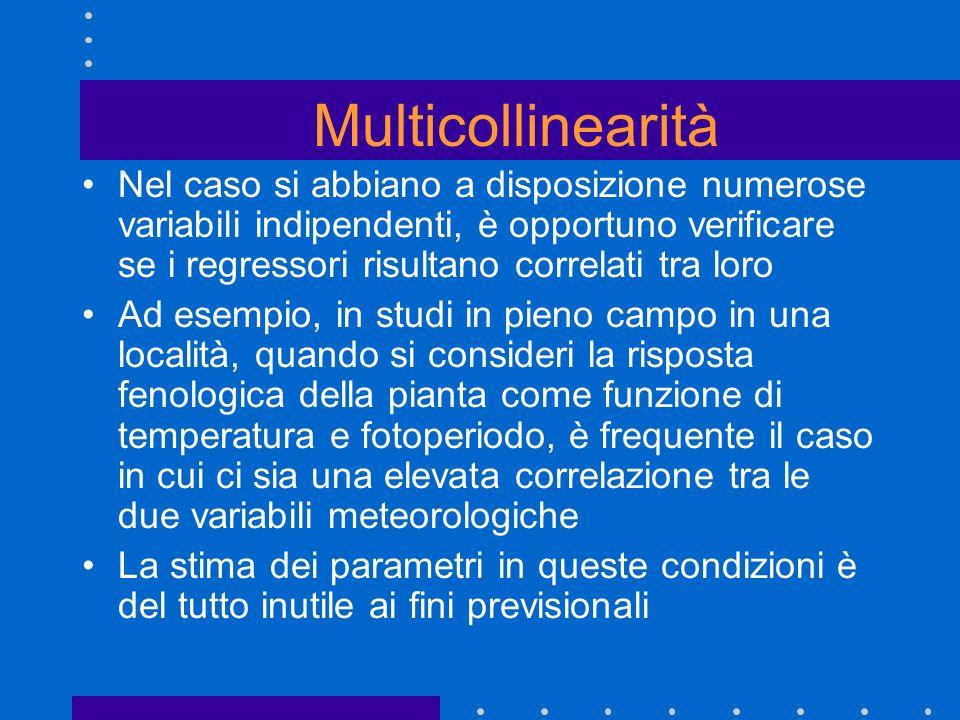 Multicollinearità