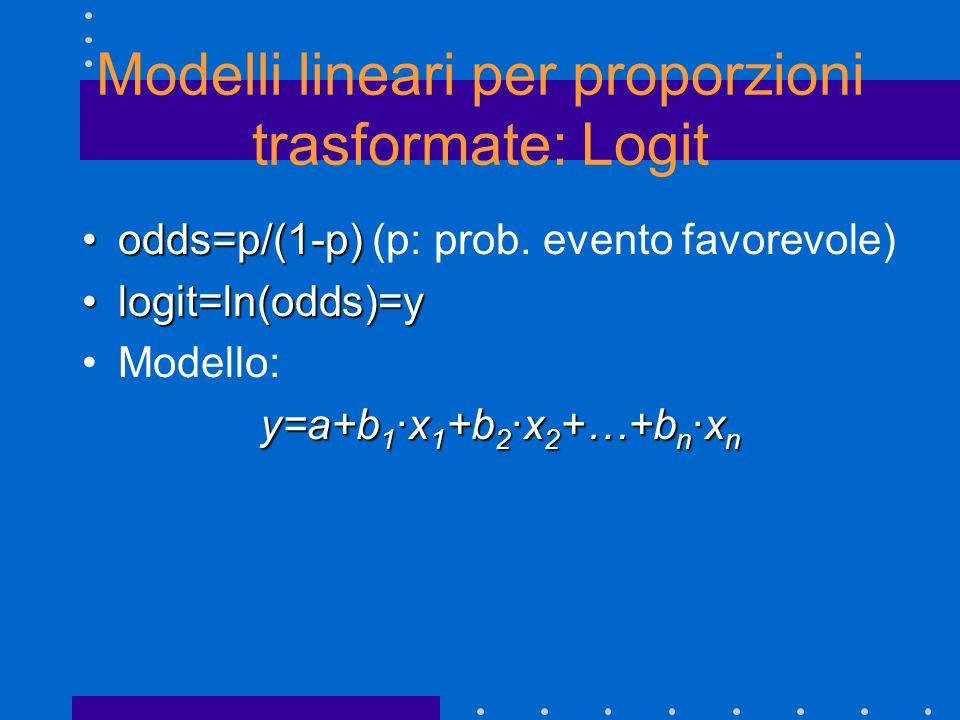Modelli lineari per proporzioni trasformate: Logit