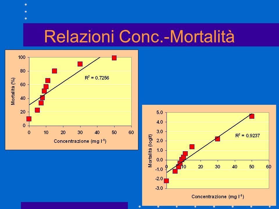 Relazioni Conc.-Mortalità
