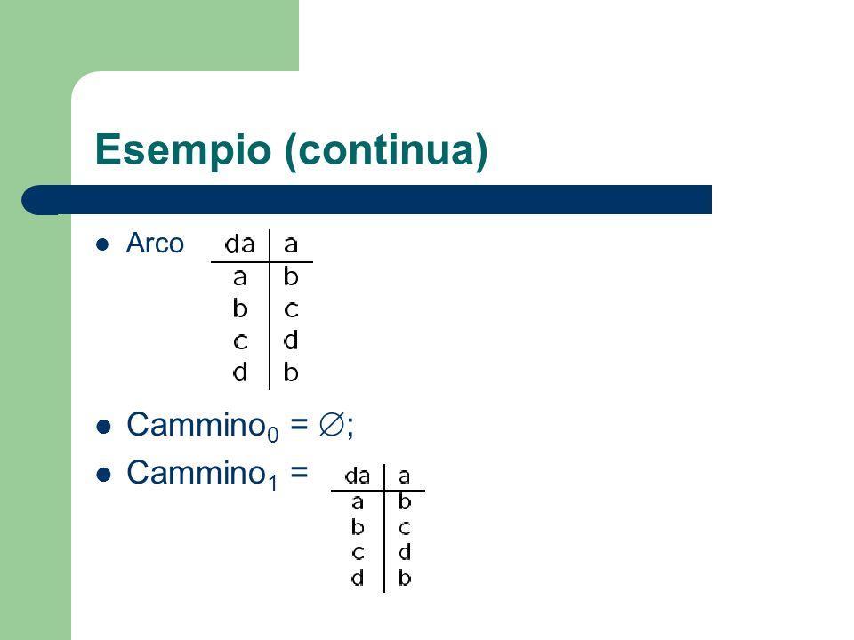 Esempio (continua) Arco Cammino0 = ; Cammino1 =