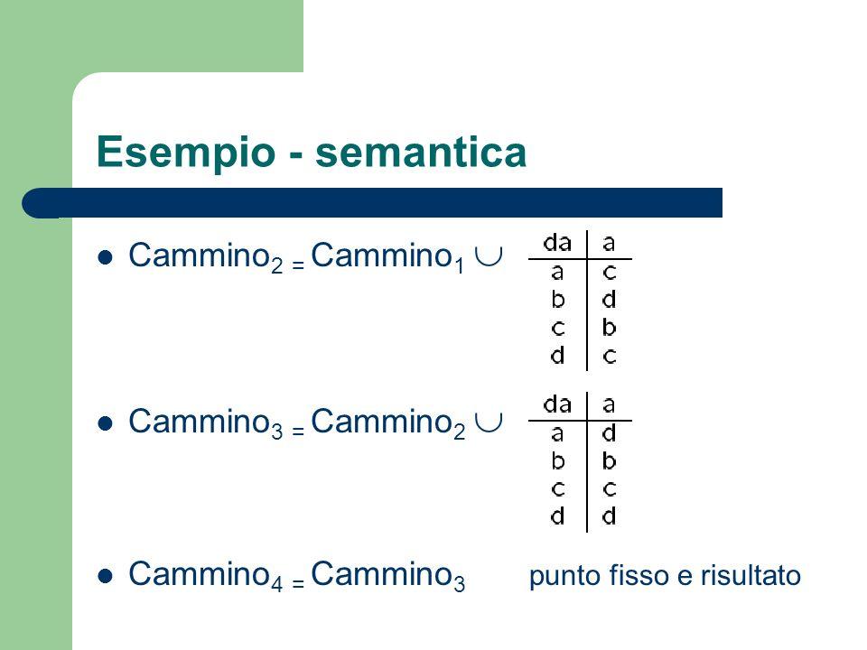 Esempio - semantica Cammino2 = Cammino1  Cammino3 = Cammino2 