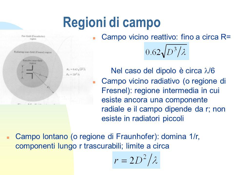 Regioni di campo Campo vicino reattivo: fino a circa R=
