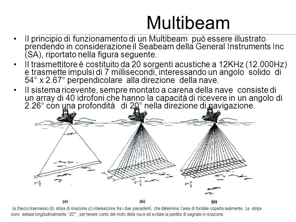 Multibeam
